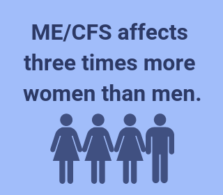 ME/CFS affects three times more women than men.